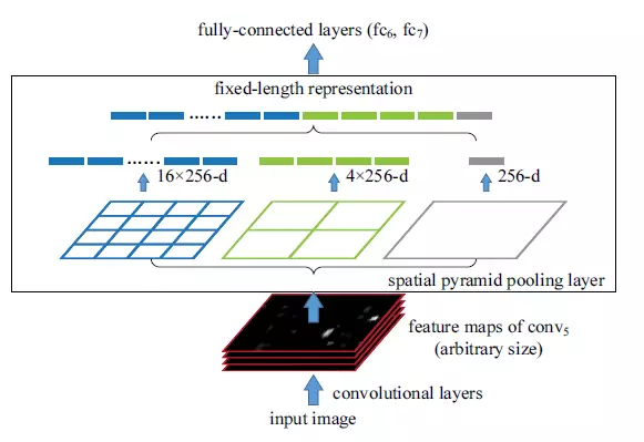 *A network structure with a spatial pyramid pooling layer.*