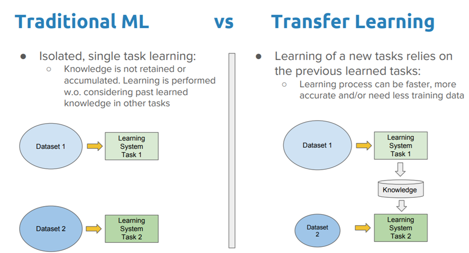 [Image credit](https://towardsdatascience.com/a-comprehensive-hands-on-guide-to-transfer-learning-with-real-world-applications-in-deep-learning-212bf3b2f27a): Visualization of transfer learning architecture
