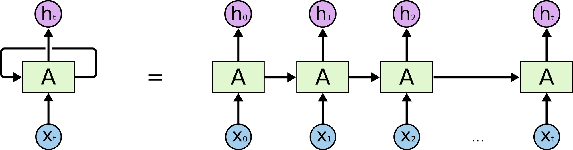 All Of Recurrent Neural Networks Jianqiang Ma Medium This Is A Simple Diagram Xx Keep Going