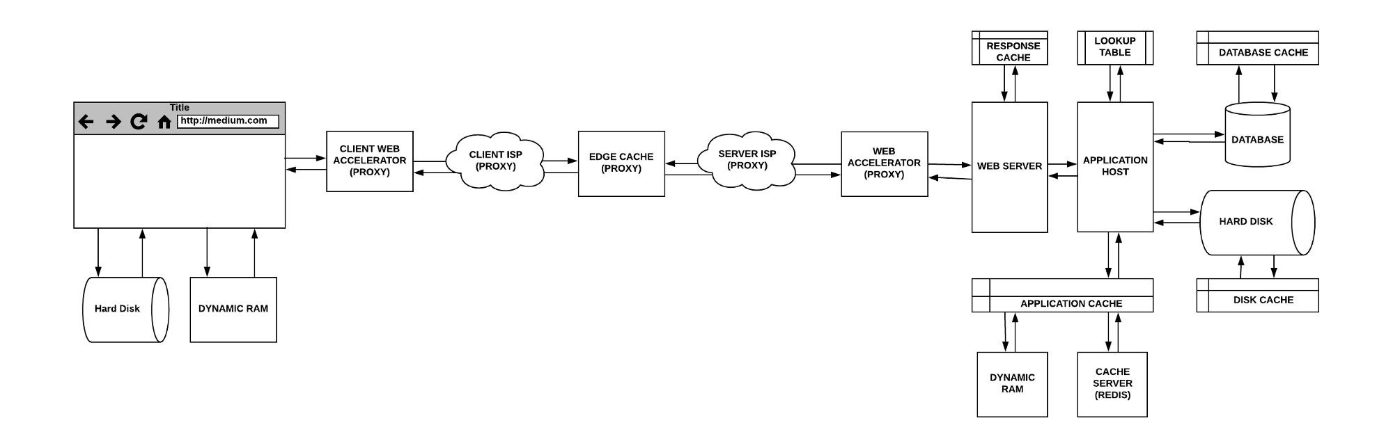 The Hidden Components of Web Caching