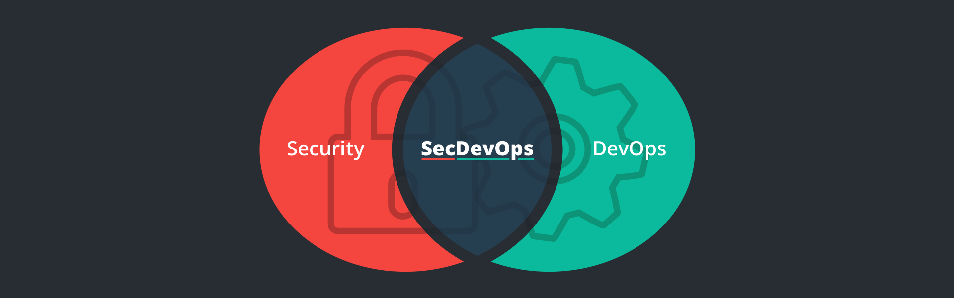 Three ways to manage security in agiledevops security compass three ways to manage security in agiledevops malvernweather Images