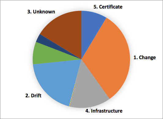 "Top 5 triggers behind incidents based on a sample of several hundred incidents. These are (a) change, (b) drift, c) unknown, (d) infrastructure, and (e) certificates. Credits: Subbu Alllamaraju's [blog](https://m.subbu.org/incidents-trends-from-the-trenches-e2f8497d52ed) ""Incidents — Trends from the Trenches"""