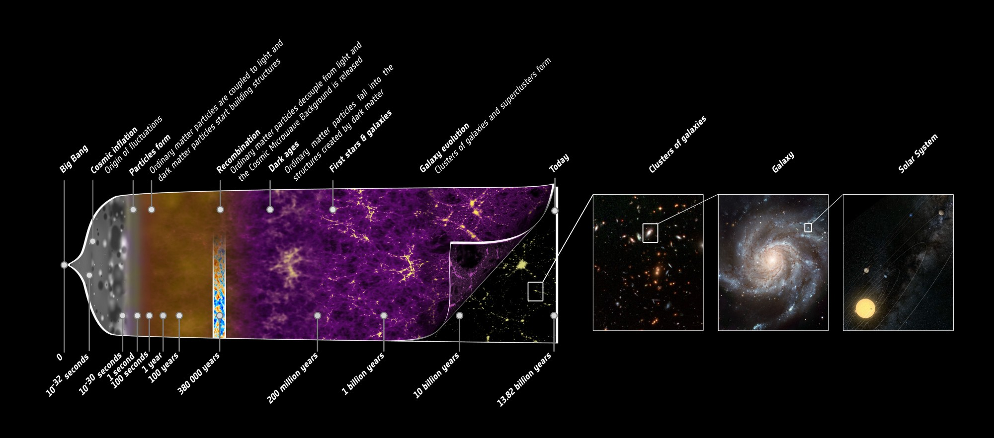 The Big Bang is not just one theory