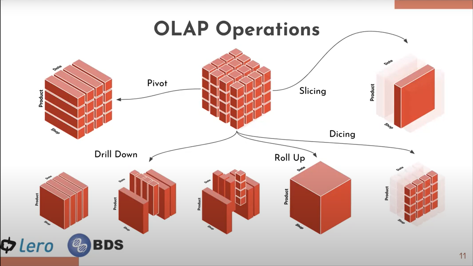 OLAP operations include drill down, roll up dicing and slicing.