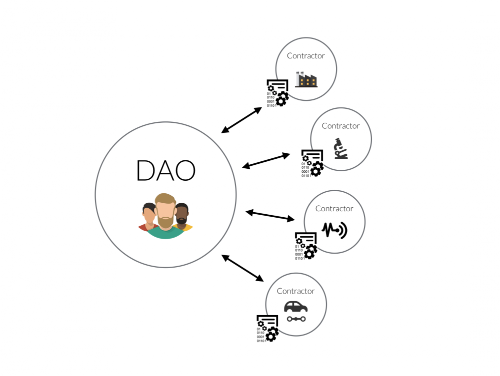 DAO graphic