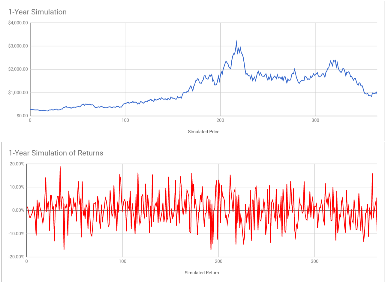 Cryptocurrency Price Prediction Dataset Where To Trade Lesser Known