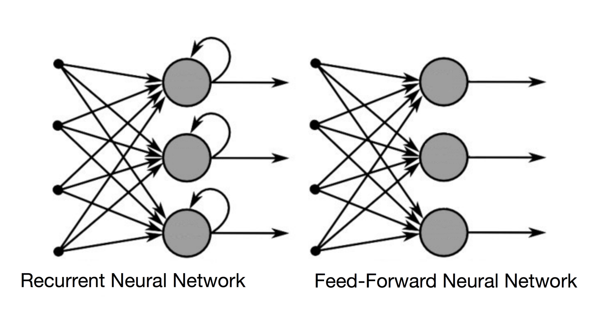 Recurrent Neural Networks And Lstm Towards Data Science The Simplified Gate Shown Above Has Two Inputs Switch A