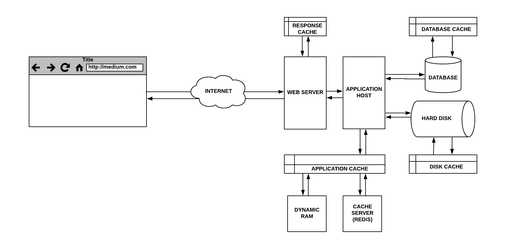 The Hidden Components Of Web Caching Freecodecamporg Browser App Server And Database Diagram Response Application Cache