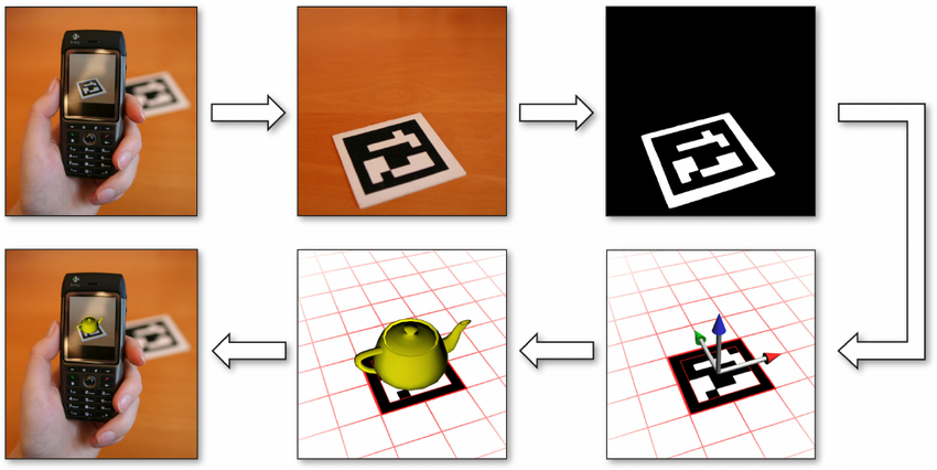 How a fiducial marker is used to position virtual elements in the physical space