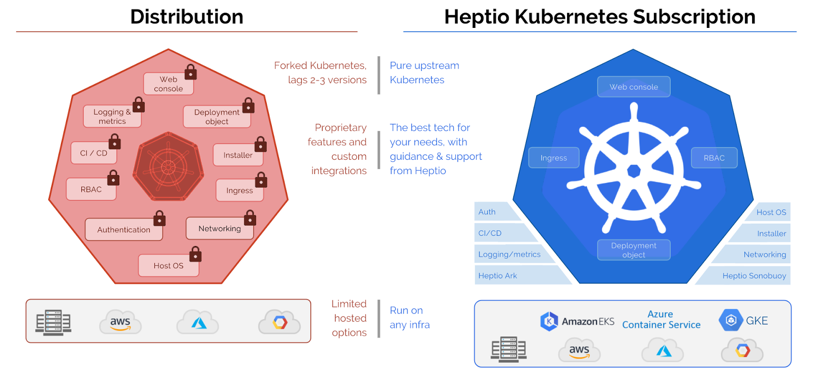 Introducing Heptio Kubernetes Subscription Hks The Undistribution