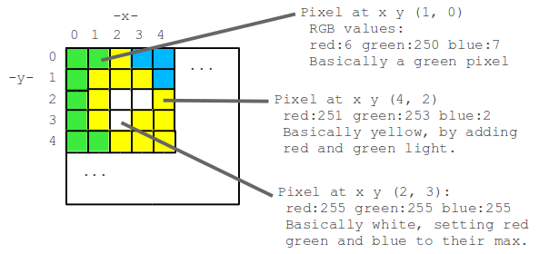 [Image credit](https://introcomputing.org/image-introduction.html): Image represented as numbers