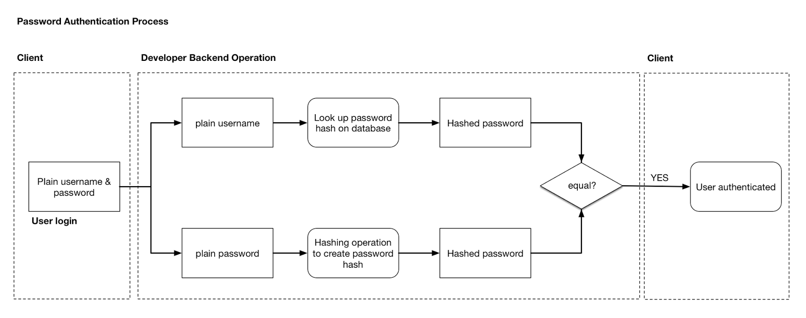 Everything you wanted to know about hashing and encrypting encrypting baditri Gallery