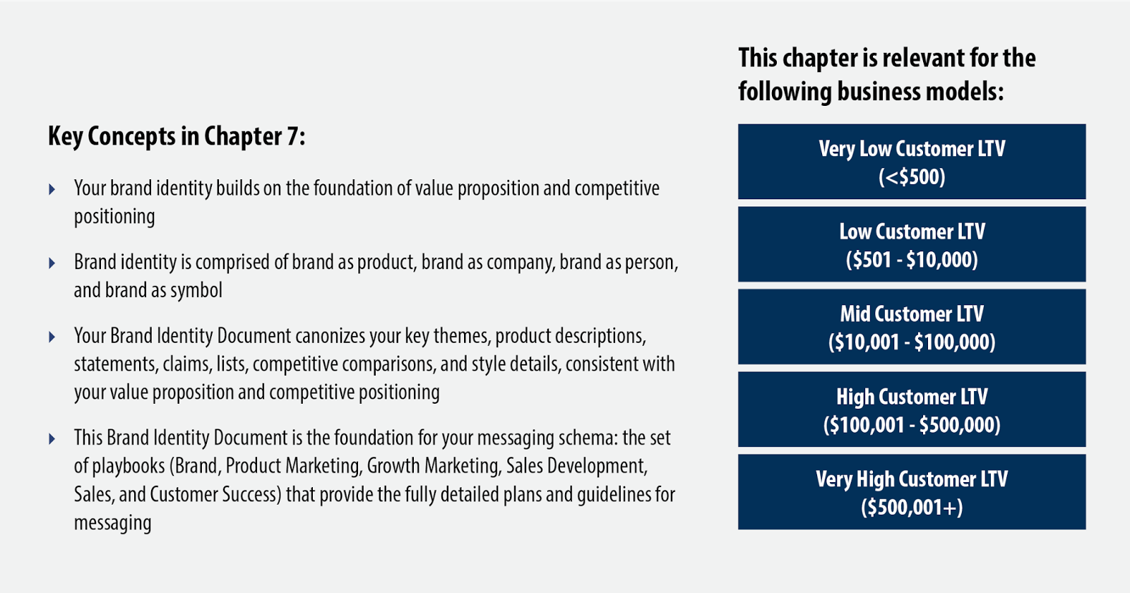 Scaling The Revenue Engine Chapter 7 Brand Identity