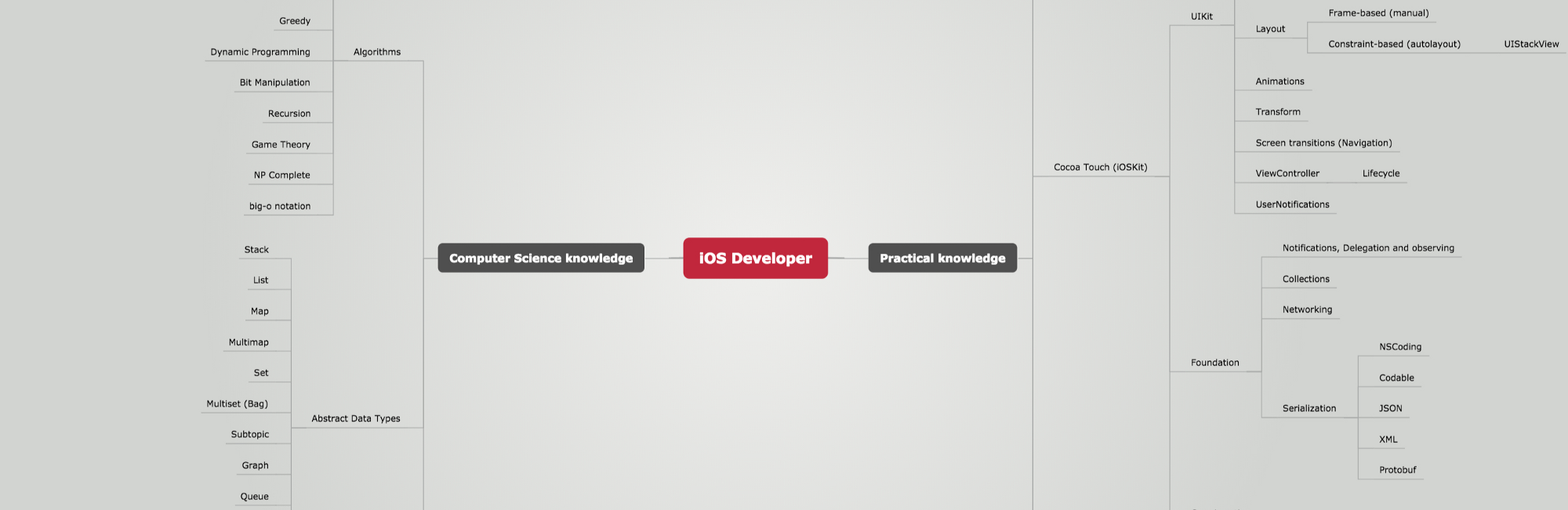 iOS Developer Roadmap iOS App Development Medium