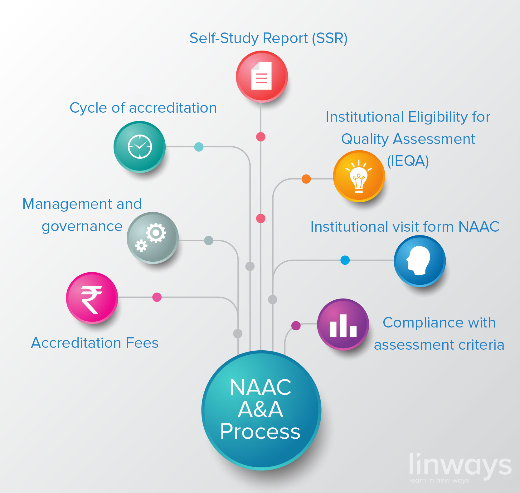 Naac Accreditation Process And Self Study Report Ssr