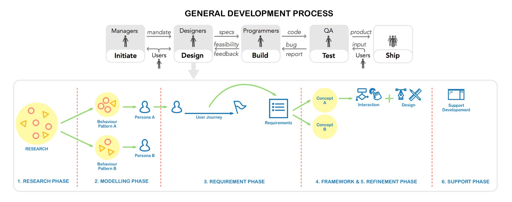 generic devolopment proces The drug development process: 9 steps from the laboratory to your medicine cabinet curious how drugs are really developed here's a simple explanation of the nine-step process from start to finish.