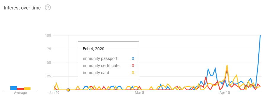 "Searches for ""immunity passport"" vs ""immunity certificate"" vs ""immunity card"" (via Google Trend)"