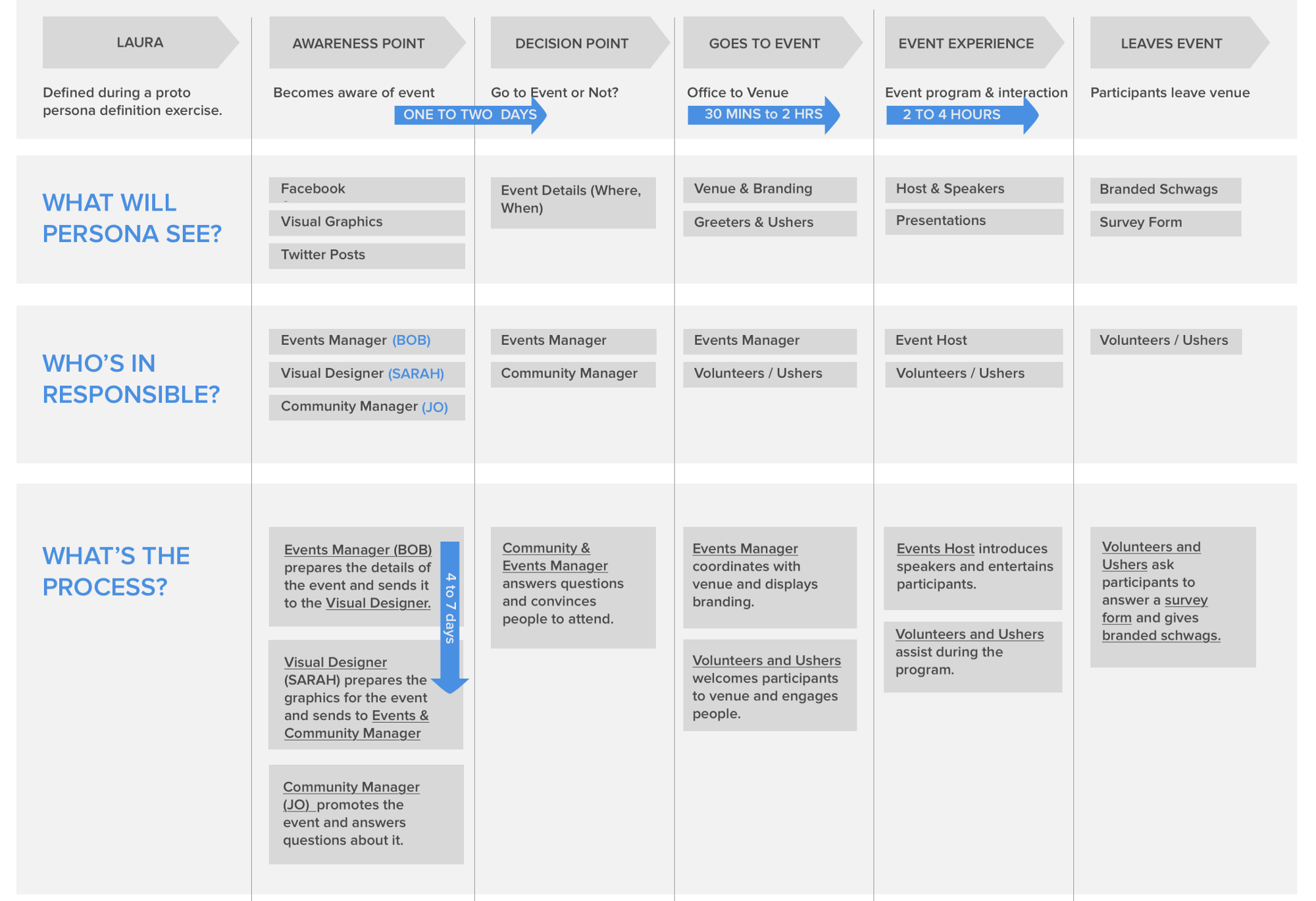 Linking customer journey maps and blueprints to your objectives & key results (OKRs)