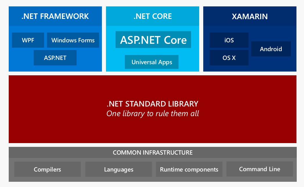 What you need to know about ASP.net core – codeburst