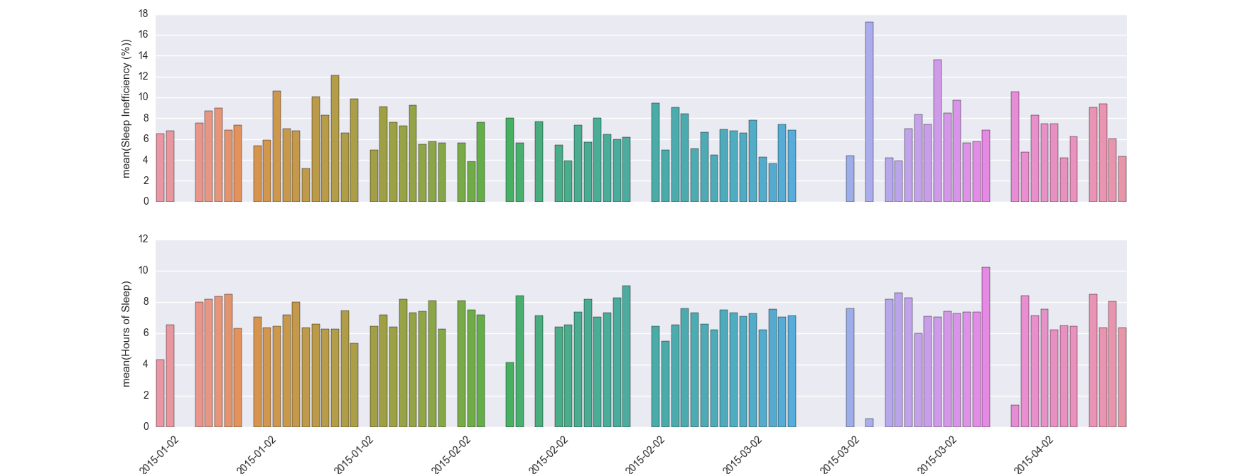a quest for better sleep with fitbit data analysis 5agado medium