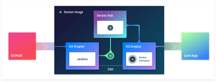 Diagram of the full deployment strategy covered in this post. A Docker image is built in the build server, goes through the Docker Hub and finally made it to the production server.