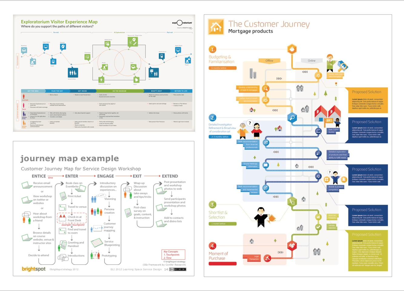 Digitising A Customer Journey Map Nmbl Consulting Medium - Customer journey mapping book