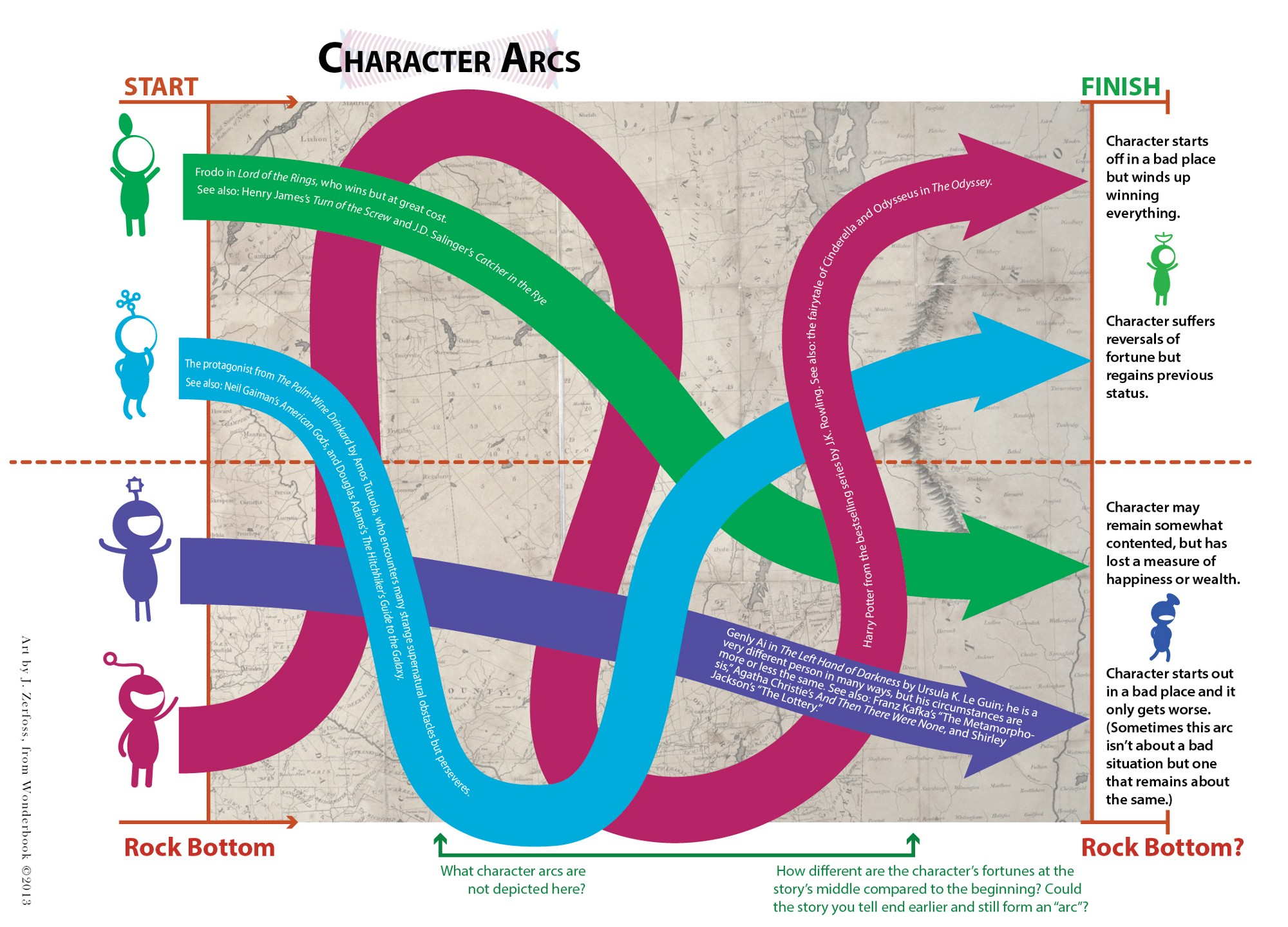 an illustrated guide to writing scenes and stories electric thinking about structure through character arcs