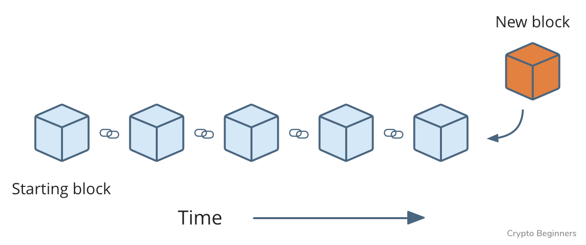 forming chain of blocks
