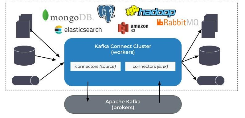 Apache Kafka Connect — Overview