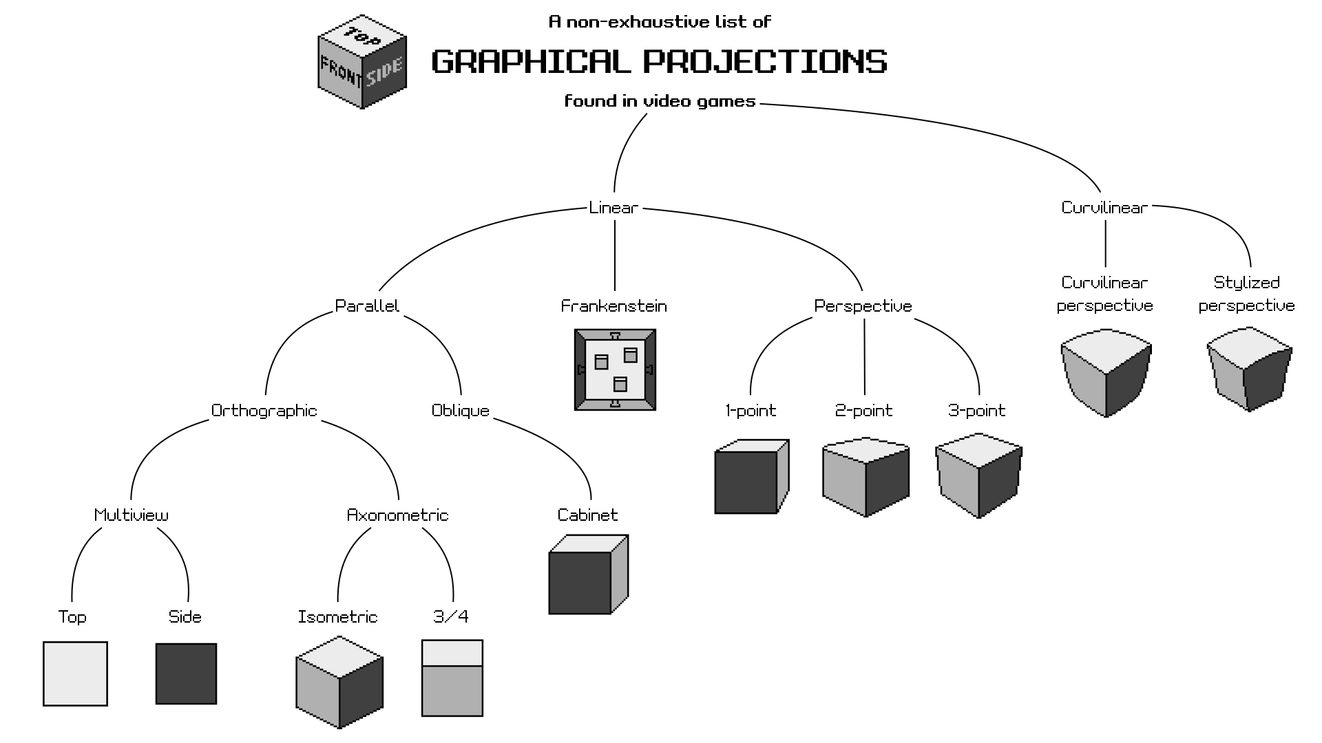 Game Developers Guide To Graphical Projections With Video Mad Max Engine Diagram Here Is The Big Picture View