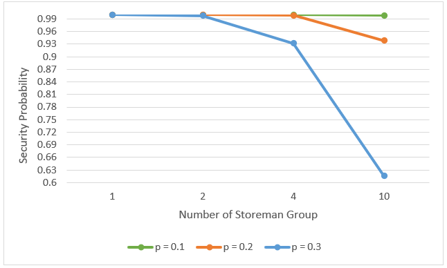 Figure 11 Graph showing how the level of security is impacted by number of storeman groups nodes