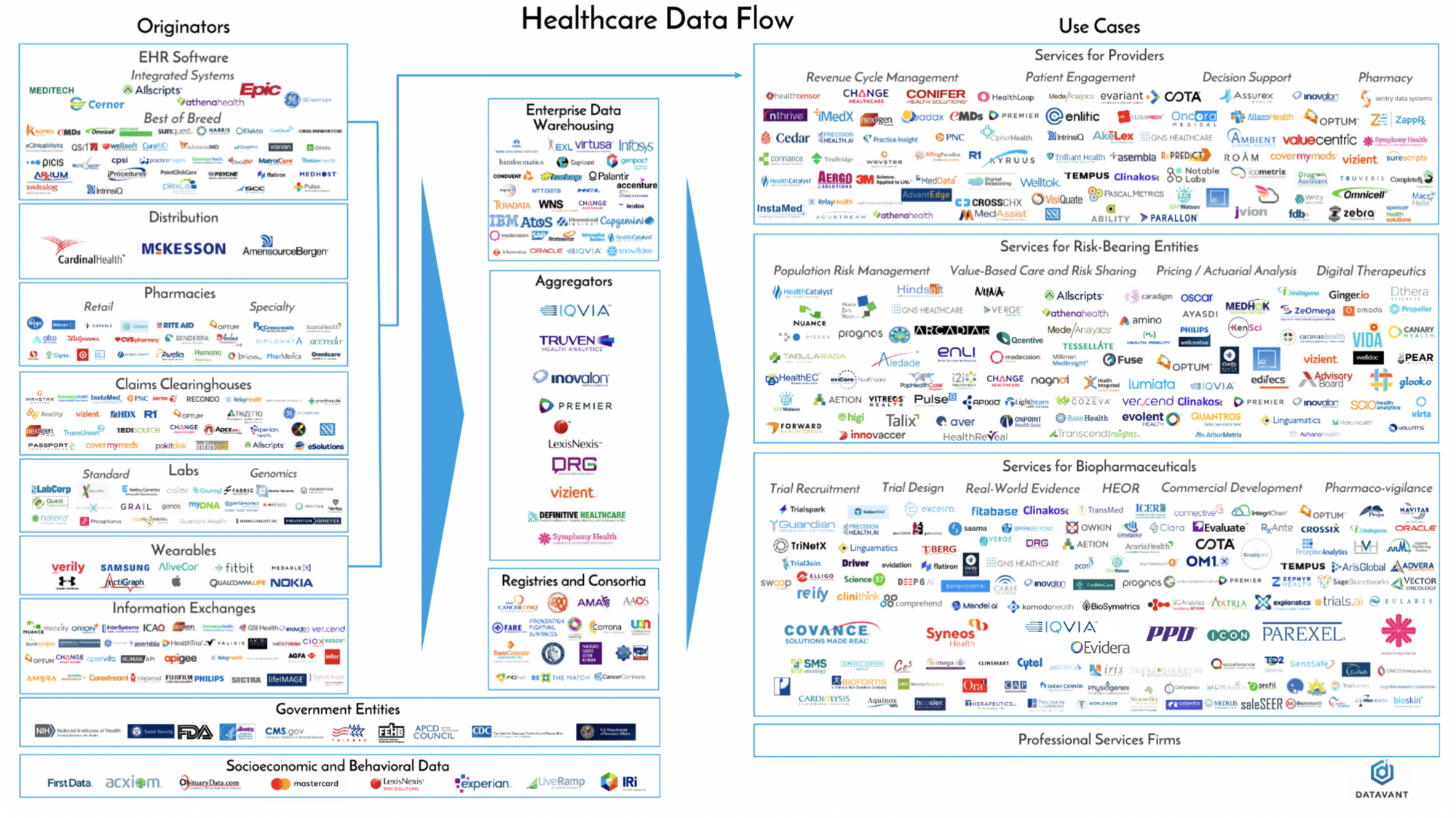 the fragmentation of health data datavant medium Integrated Project Delivery Room as we saw in jane s story systems used to generate health data are designed for operations not to anize data effectively for research or analytics