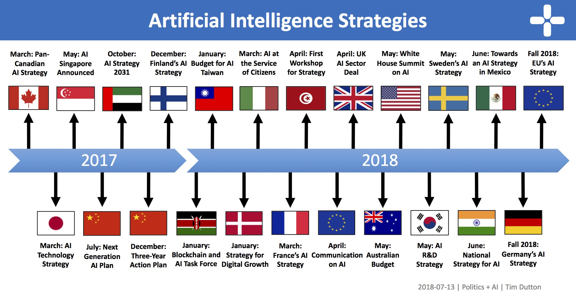an overview of national ai strategies politics ai medium