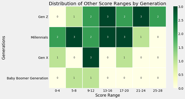 Heat map of Scores based on Generations for Other Genders