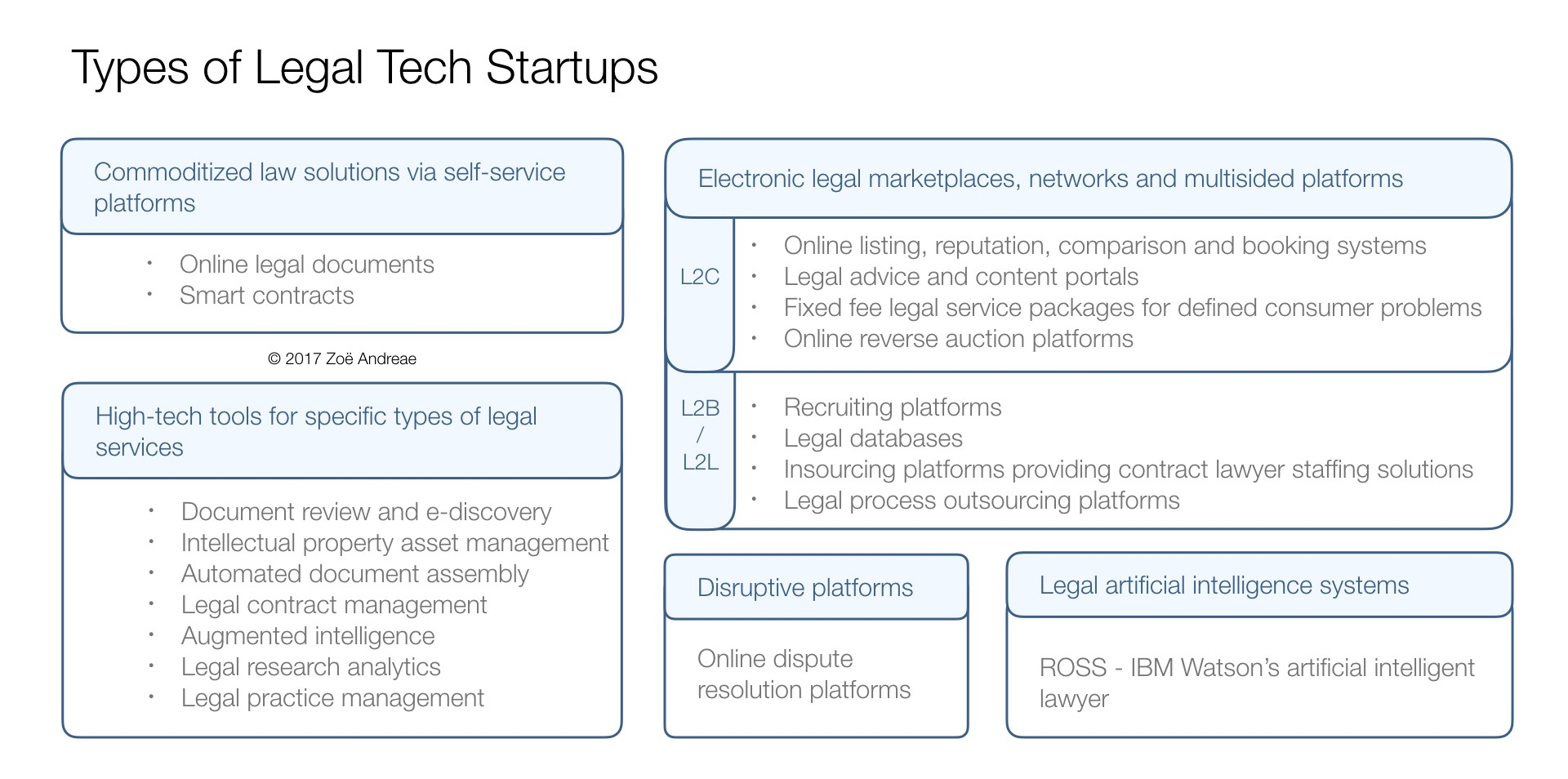 Legal Tech Startups Legal Tech Insights Medium - Types of legal documents