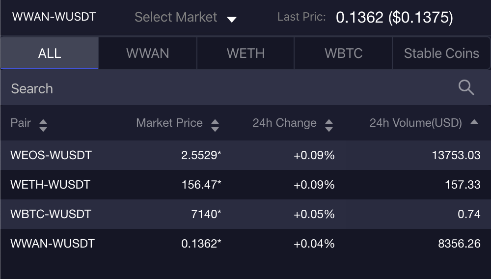 Cross-chain trading on WRDEX