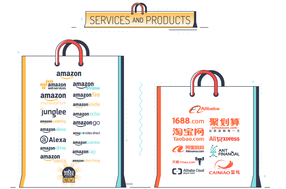 how to sell alibaba products on amazon