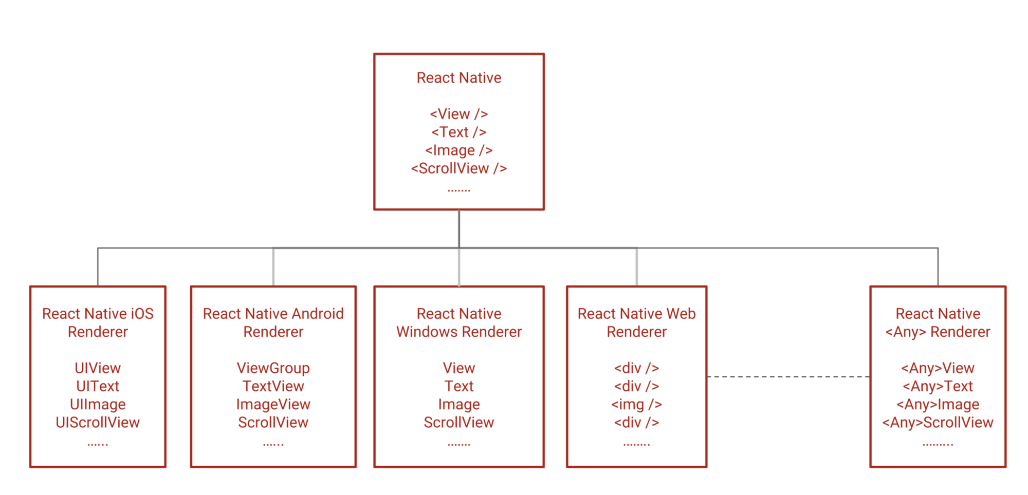 Introduction To React Native Renderers Aka React Native Is The Java And React Native Renderers Are U2026
