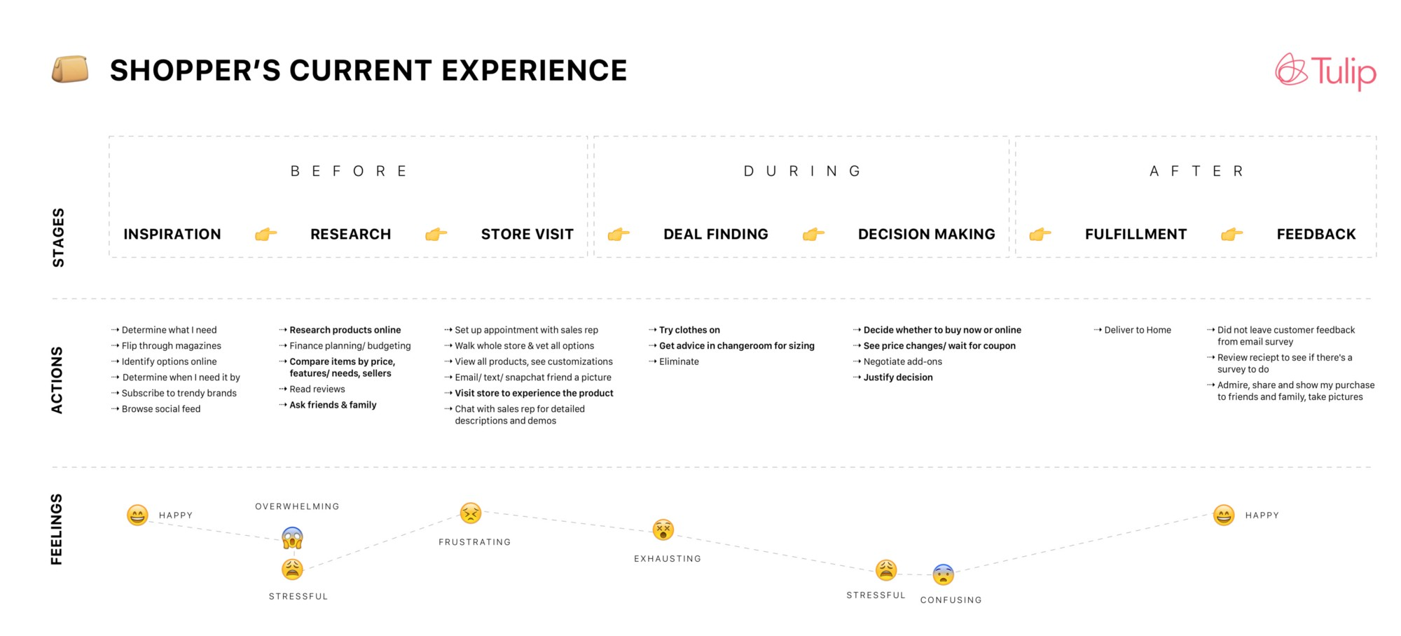 Known Knowns Using Journey Mapping To Tell The Future Of Retail Story - Shopper journey map