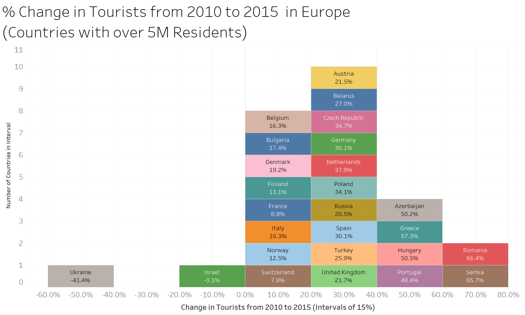trends for tourism in europe tourism essay India tourism statistics at a glance, 2015 1 important facts about tourism, 2015 (i) india no of foreign tourist arrivals in india 803 million.