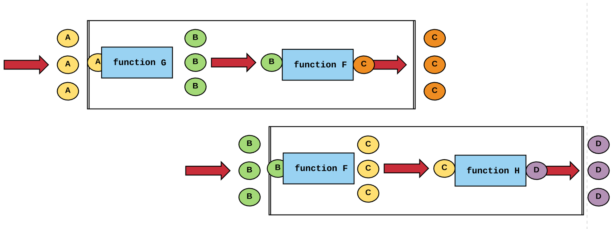Learn the fundamentals of functional programming — for free, in your inbox