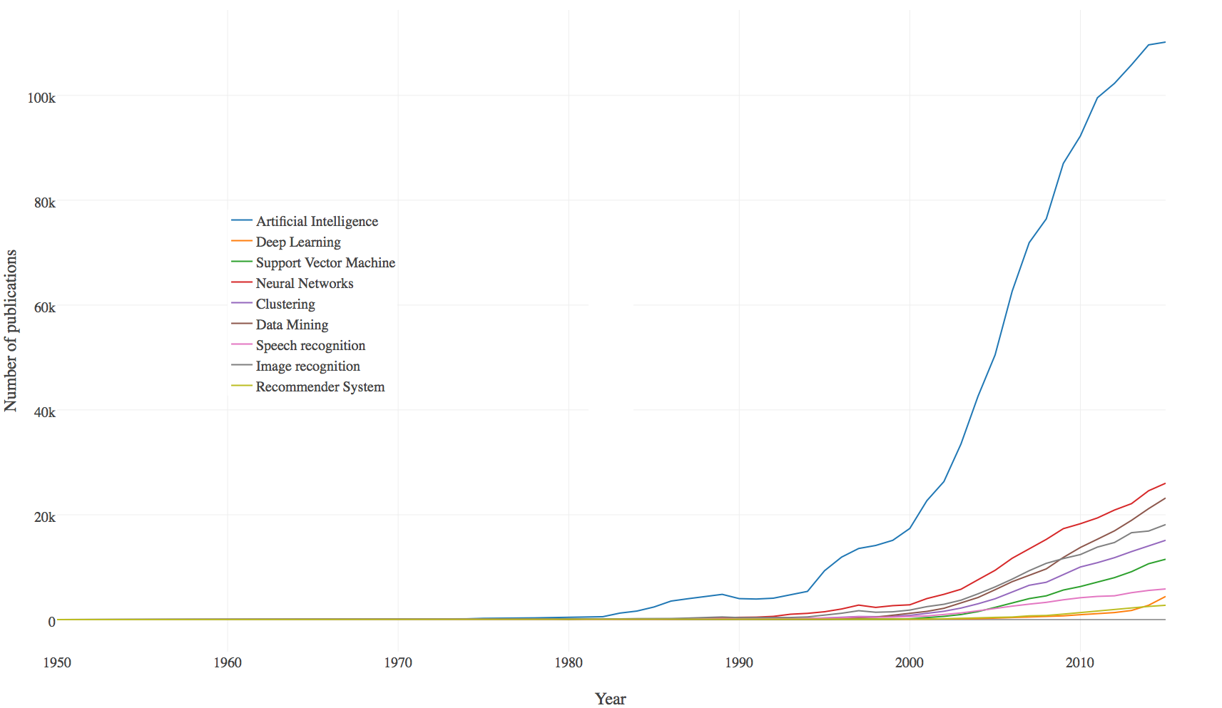 Six graphs to understand the state of artificial intelligence graph 2 research timeline ccuart Gallery