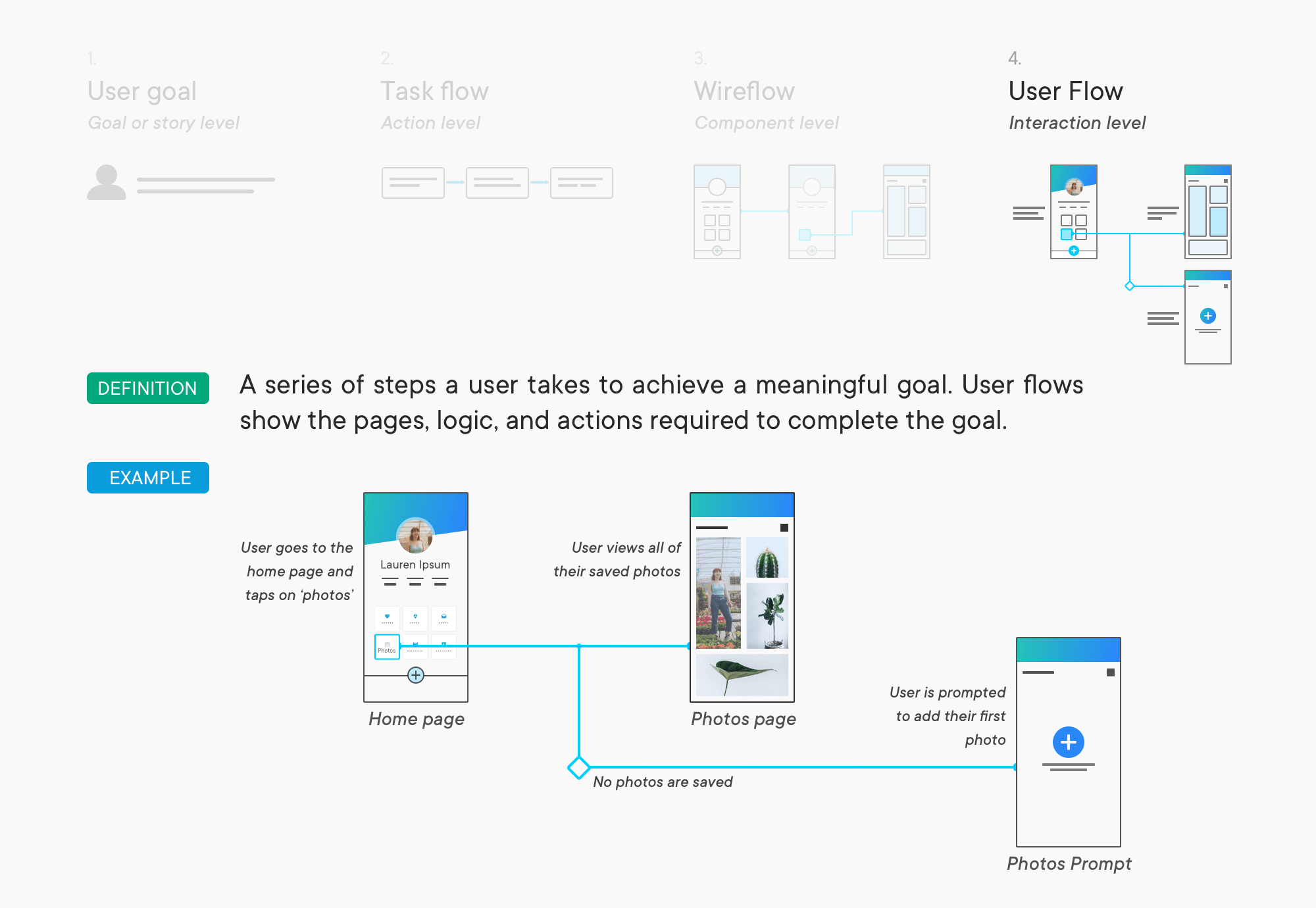 The New Wireframes: User Flows