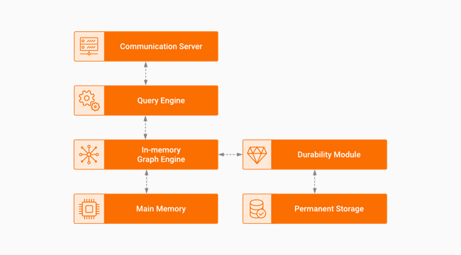 Memgraph's Architecture Overview