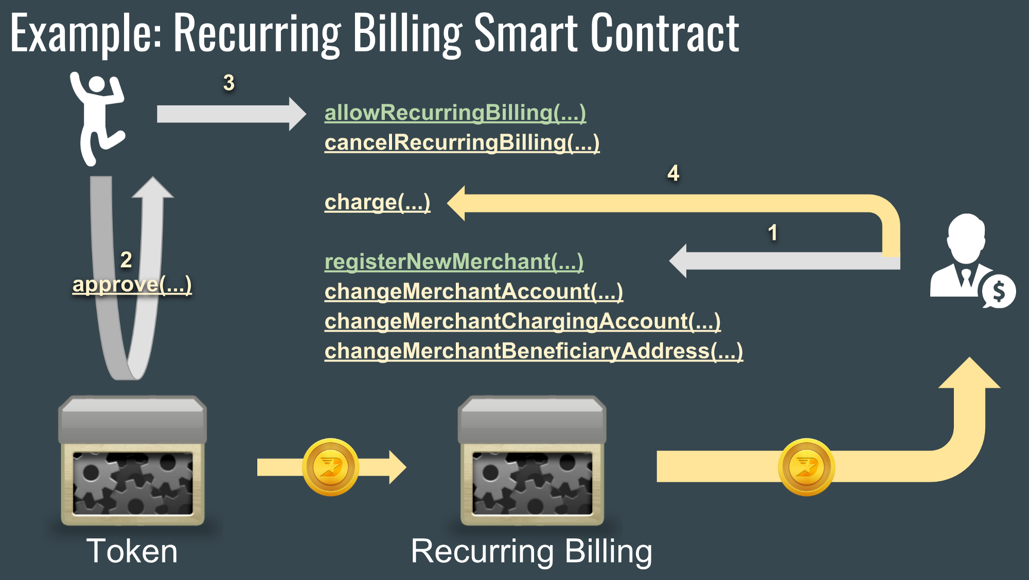 Payments of Tomorrow: Decentralized Recurring Billing