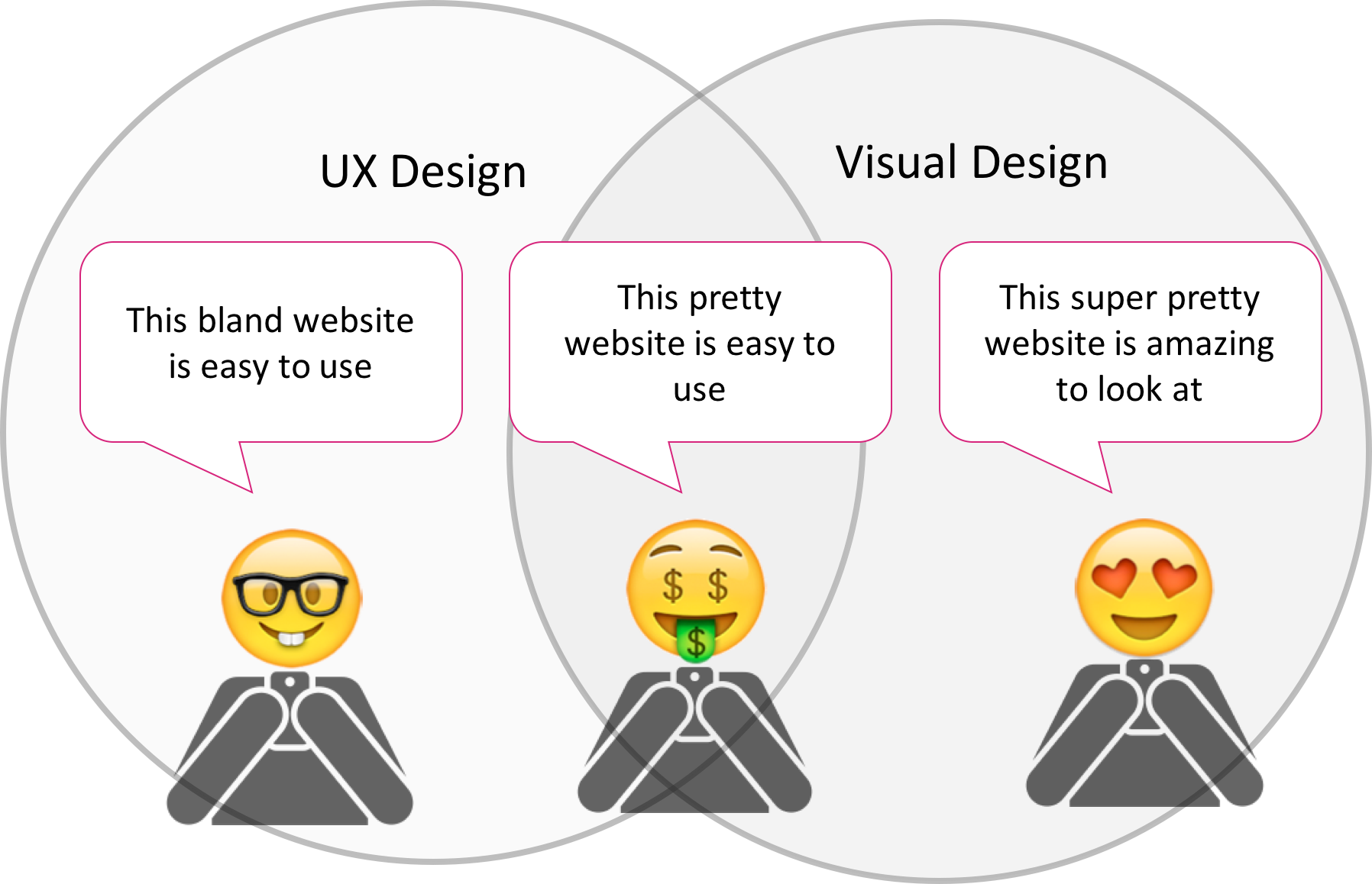 UX Design, UI Design and No Design — Oh My!