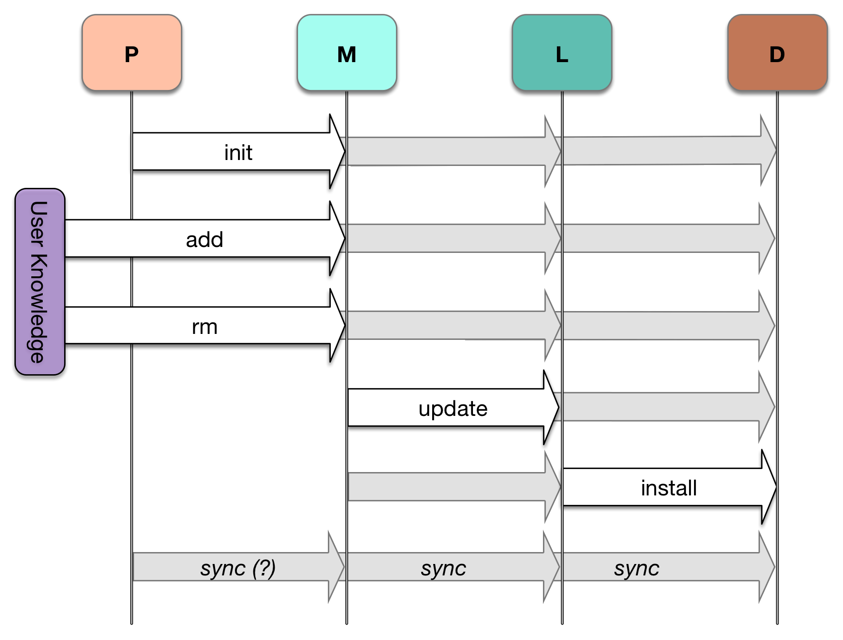 So You Want To Write A Package Manager Sam Boyer Medium Elements Of The Protocol State Machine Diagram Are All Commands Still Oriented Towards Same Type Mutation But They Rest Atop Pervasive Sync Operation That Ensures Computable Pre And