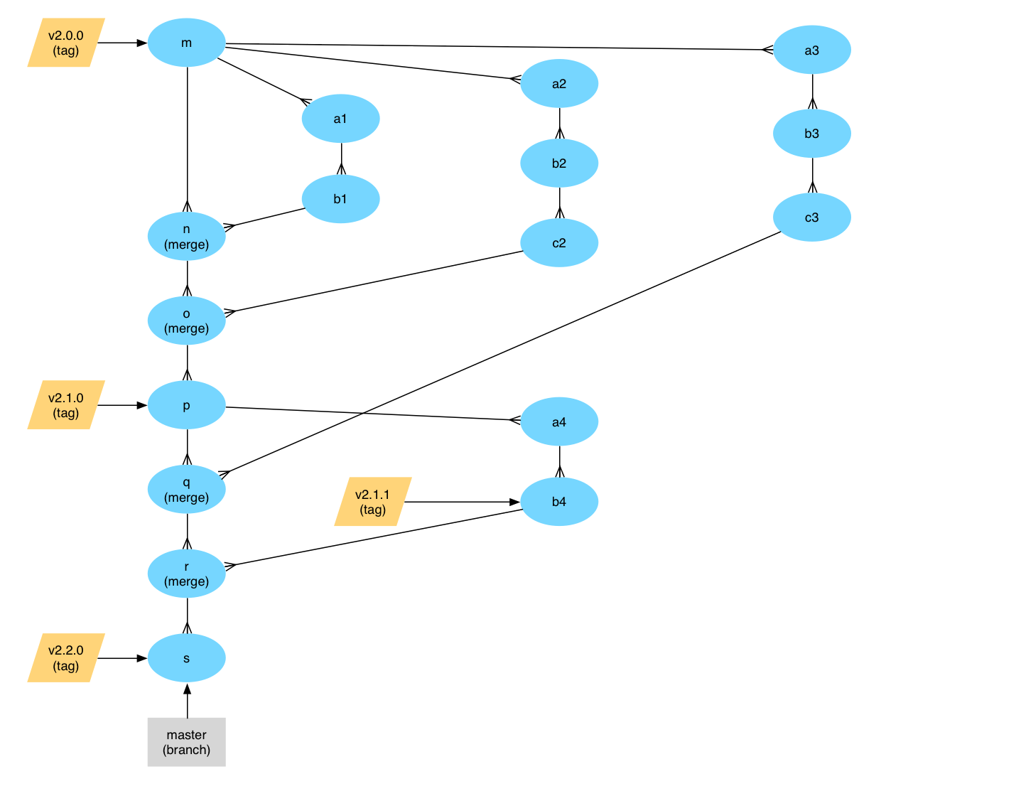 A Branching And Releasing Strategy That Fits Github Flow Process Diagram Numbering Release Tag V220 Has Been Added The Contents Of Master Branch