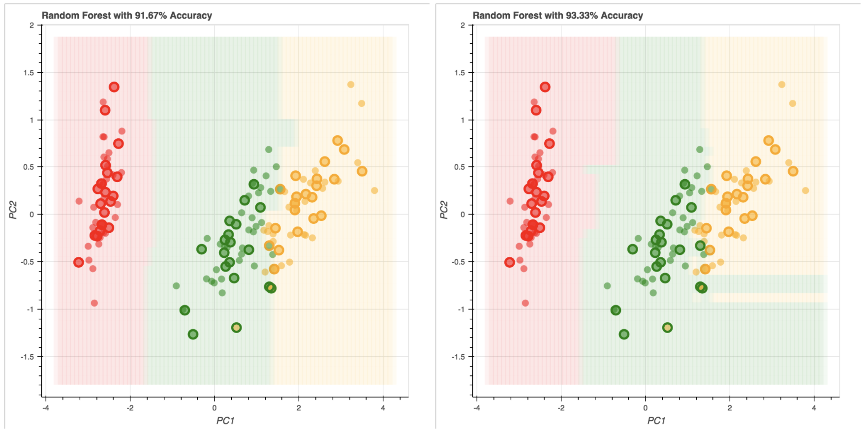 Creating visualizations to better understand your data and models (Part 2)