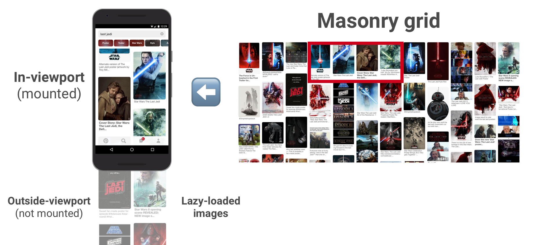 A Pinterest Progressive Web App Performance Case Study Block Diagram Example Pictures To Pin On Also Uses Loading Technique For Images In Their Pwa Placeholder With The Dominant Color Is Initially Used Each